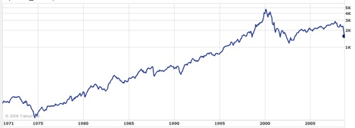 History of Nasdaq performance