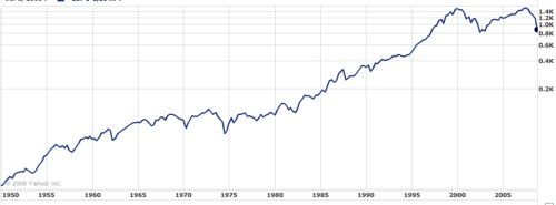 History of S&P 500 Performance